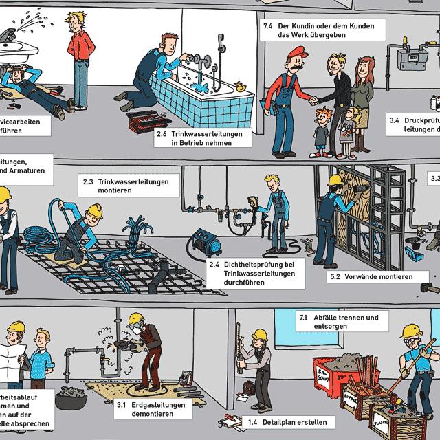 Illustration zum Ablauf der Ausbildung als Sanitaerinstallateur/in EFZ